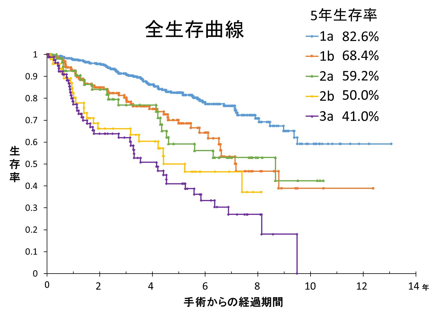 全生存曲線グラフ